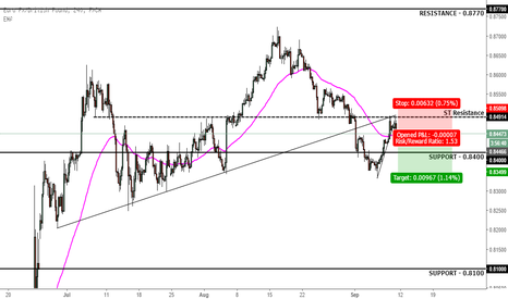 EURGBP: EURGBP Short at Strong Resistance Levels