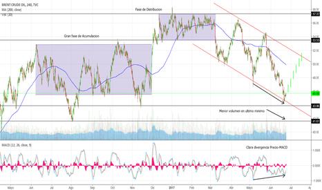 UKOIL: Crude Oil Brent en rebote al alza