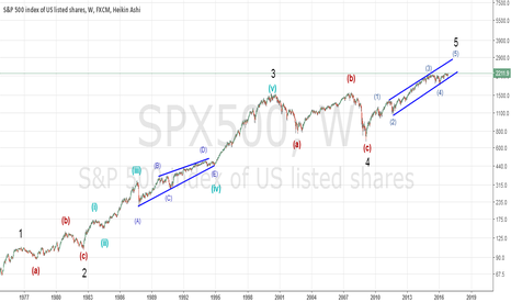 SPX500: is it the end?