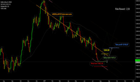 USDOLLAR: USDOLLAR wave strategy with 2,00 RR