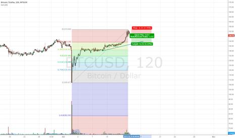 BTCUSD: Short-term short on bitcoin