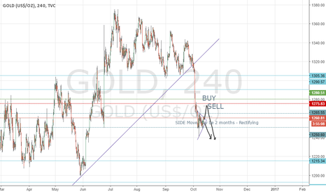 GOLD: Be Careful on Buying Gold