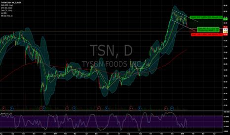 TSN: $TSN