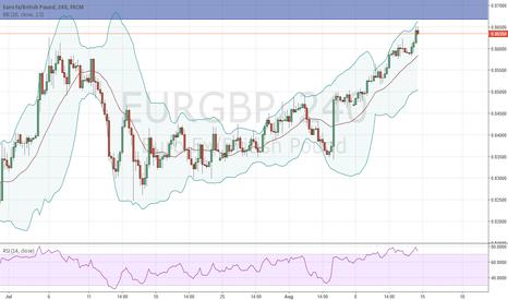 EURGBP: Weekly supply ahead