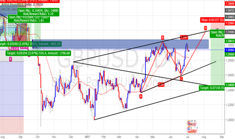 GBPUSD: Sell Now Or imit In ABCD Pattern?