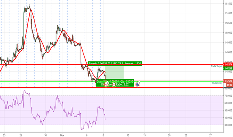 EURCAD: Long opportunity on the rebound of the Euro Zone Euro CAD