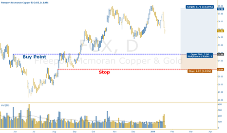 FCX: Waiting Patiently for FCX Pullback