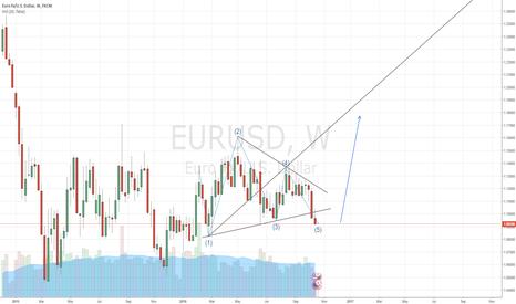 EURUSD: Wolfe Wave for Long EURUSD Setup