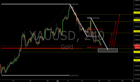 XAUUSD: XAUUSD: The 0.618RET and Bullish AB=CD
