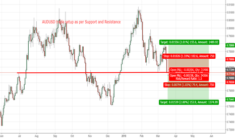 AUDUSD: AUDUSD trade setup as per Support and Resistance
