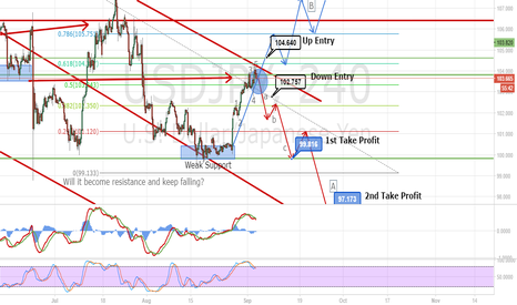 USDJPY: USDJPY Bearish and Bullish Possibility