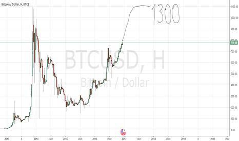 BTCUSD: рост до 1300 баксов