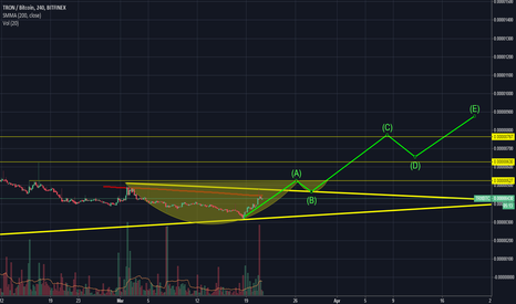 TRXBTC: Cup and Handle on TRX  (?) - Possible 110% profit