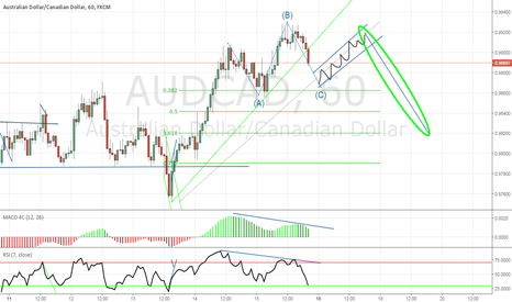 AUDCAD: AUDCAD possible downtrend