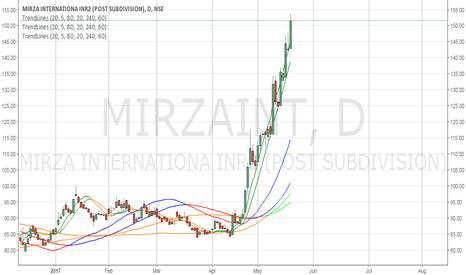MIRZAINT: Good Chart