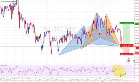 EURCHF: Two Potential Pattern Cypher and Ghartly At same point
