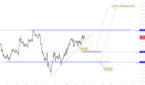 EURAUD: EUR/AUD Waiting lots and lots of pips.