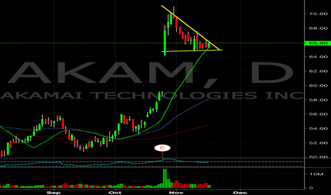 AKAM: AKAM watching for the flag breakout