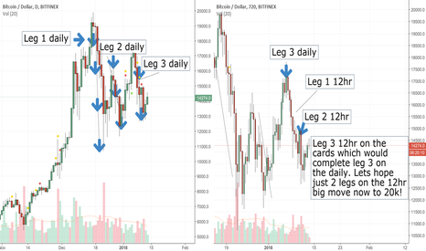 BTCUSD: Retracement on Bitcoin close to finished move up to 20k.
