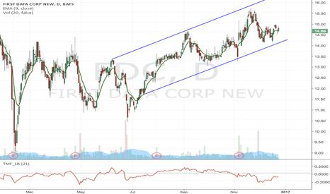 FDC: FDC- Possible upward channel breakdown short opportunity