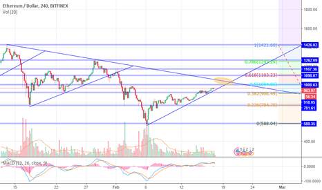 ETHUSD: ETH CRITICAL POINT !
