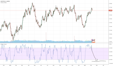 AUDUSD: BAD RELATIONS BETWEEN USA AND AUD