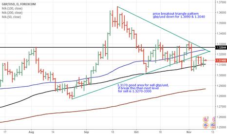 GBPUSD: price break down side triangle pattern.