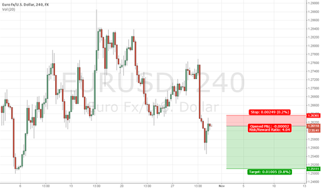 EURUSD: Clear mood in the current market