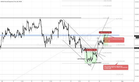 GBPJPY: GBPJPY : Wining trade with buy + wave setup
