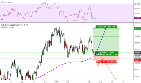 USDJPY: This is it for USD/JPY!