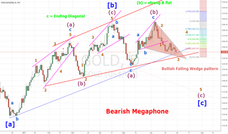 GOLD: Correction in Contracting limiting Triangle
