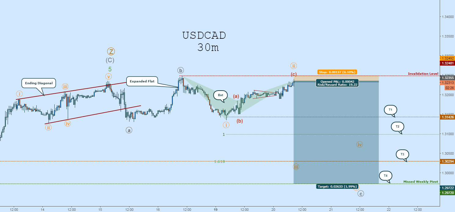 USDCAD Bat Short & EW Count: High R/R Against Invalidation