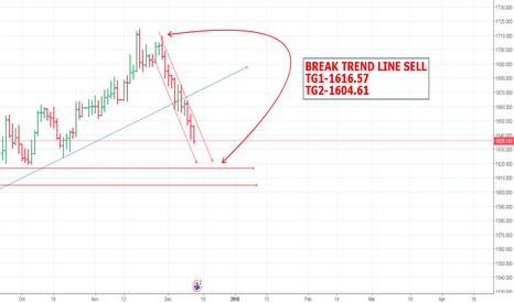 XAUAUD: BREAK TREND LINE SELL TG1-1616.57 TG2-1604.61