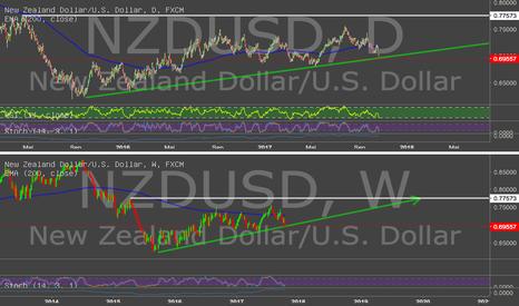 NZDUSD: NZD / USD am Boden der Trendlinie
