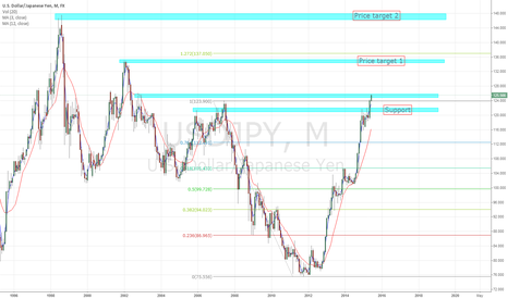 USDJPY: USD looks to rally higher.