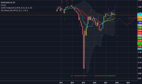 DE10Y-DE02Y: Germany yield curve