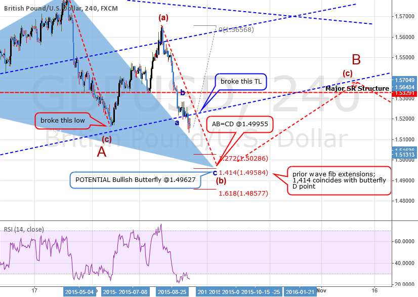 SHORT ANALYSIS: GBPUSD: More Downside To Go
