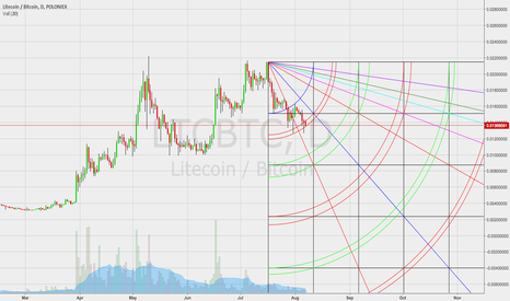 LTCBTC: Litecoin probable revisit to .01 before resuming uptrend.