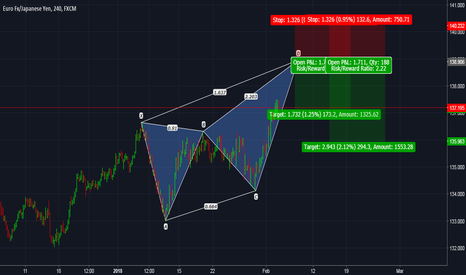 EURJPY: EURJPY: Pending Bearish Deep Crab Pattern