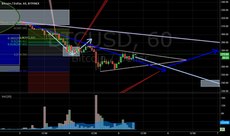BTCUSD: Stacking small short here.