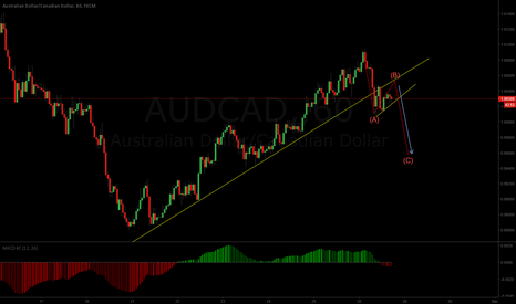 AUDCAD: Making a flag for another wave down