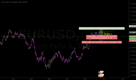 EURUSD: trend continues or could channel