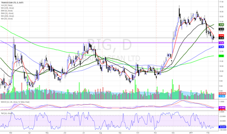 RIG: $RIG PEOPLE GETTING TIRED OF SHORT??