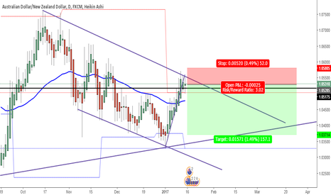 AUDNZD: waiting for some more confluence