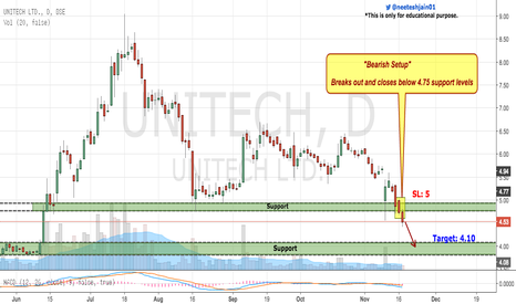 UNITECH: Unitech Breaks Out Crucial Support Levels