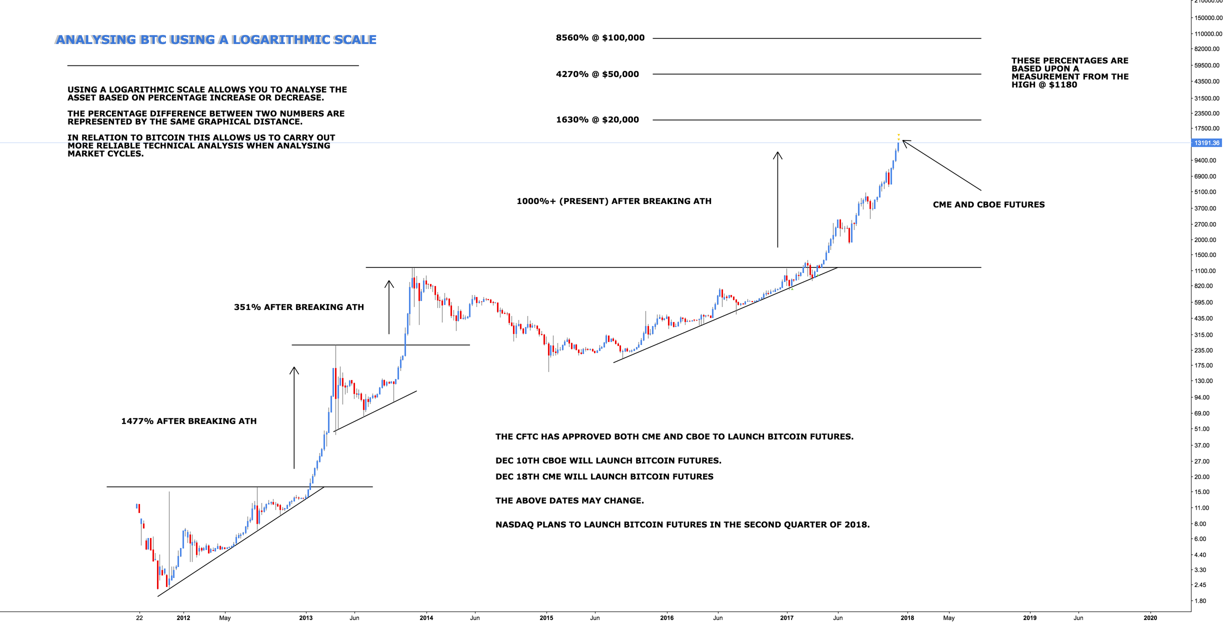 Bitcoin - Cyclical Measurements
