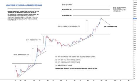 BTCUSD: Bitcoin - Cyclical Measurements