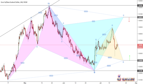EURNZD: buy and sell opportunity