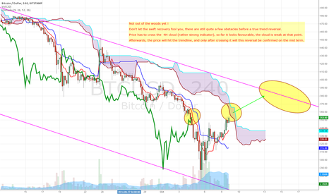 BTCUSD: Not out of the woods yet!