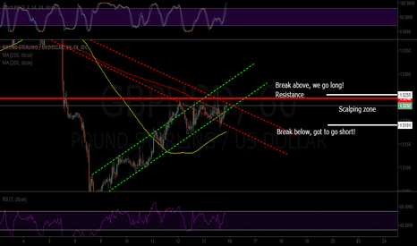 GBPUSD: GBP/USD Scalping zone set up and wait for breakout.